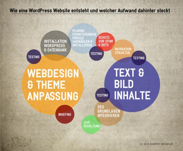 wie-eine-wordpress-website-entsteht-und-welcher-aufwand-dahinter-steckt